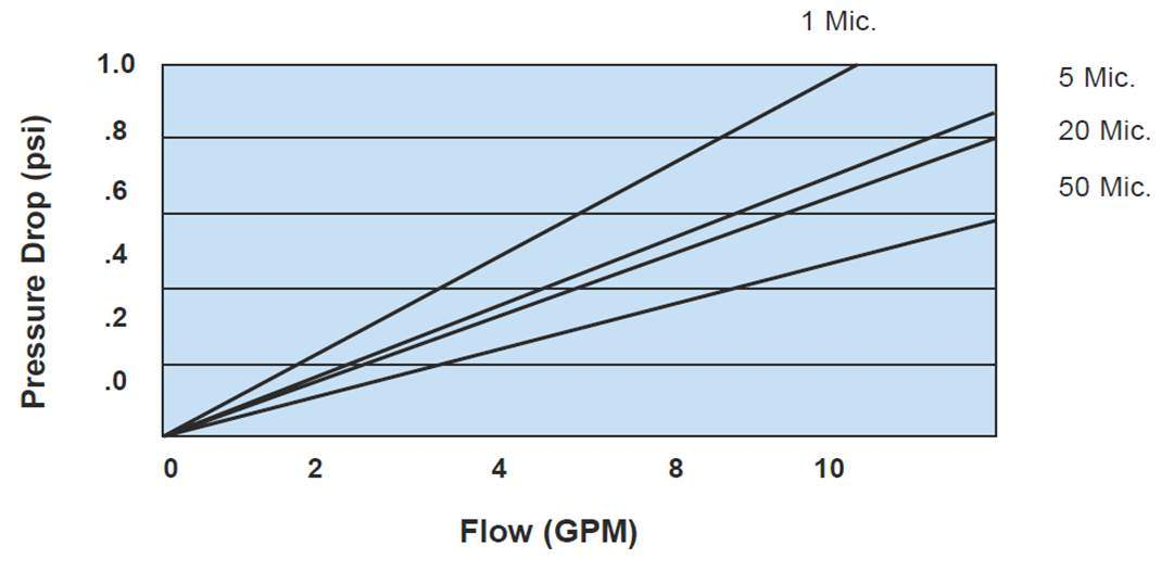 sediment water filter pressure drop