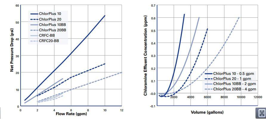 Chloramine Reduction Carbon Block Cartridge 4.5 x 20 inch