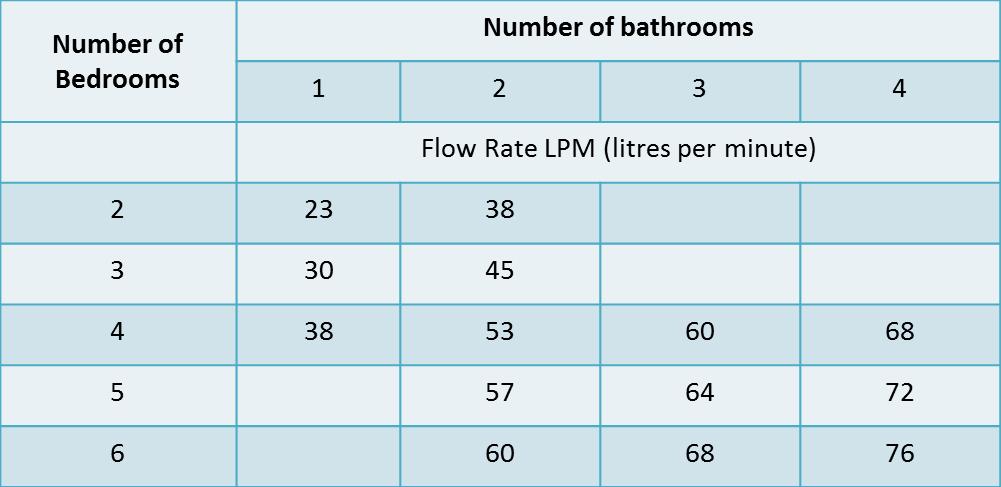 Average Flow Rates